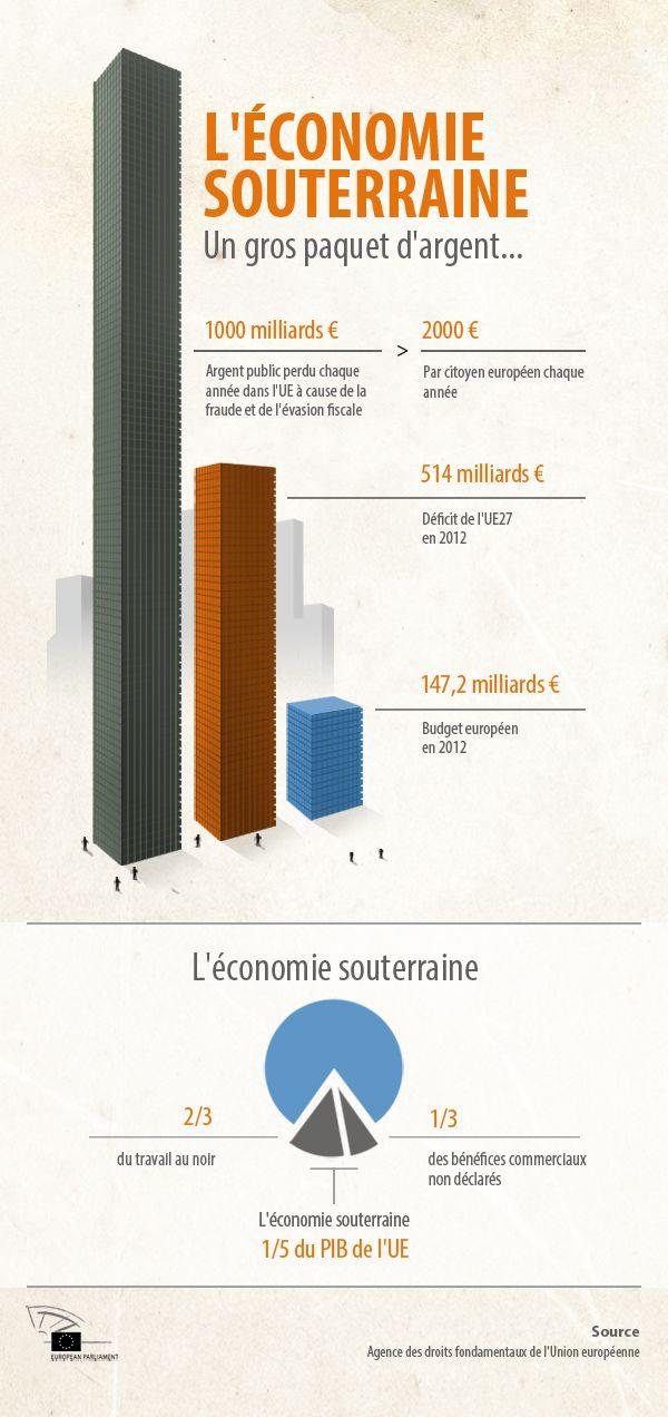 Infographie sur l'économie souterraine en Europe. Alors ...