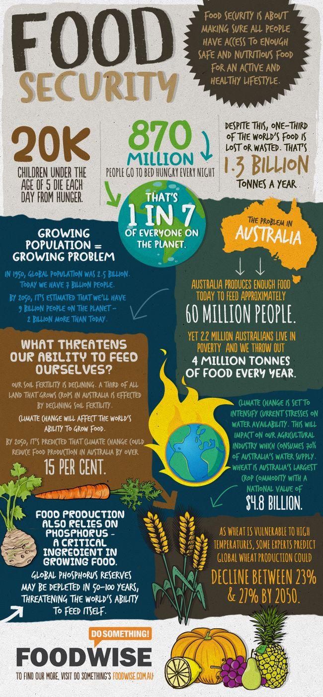 Global Food Wastage