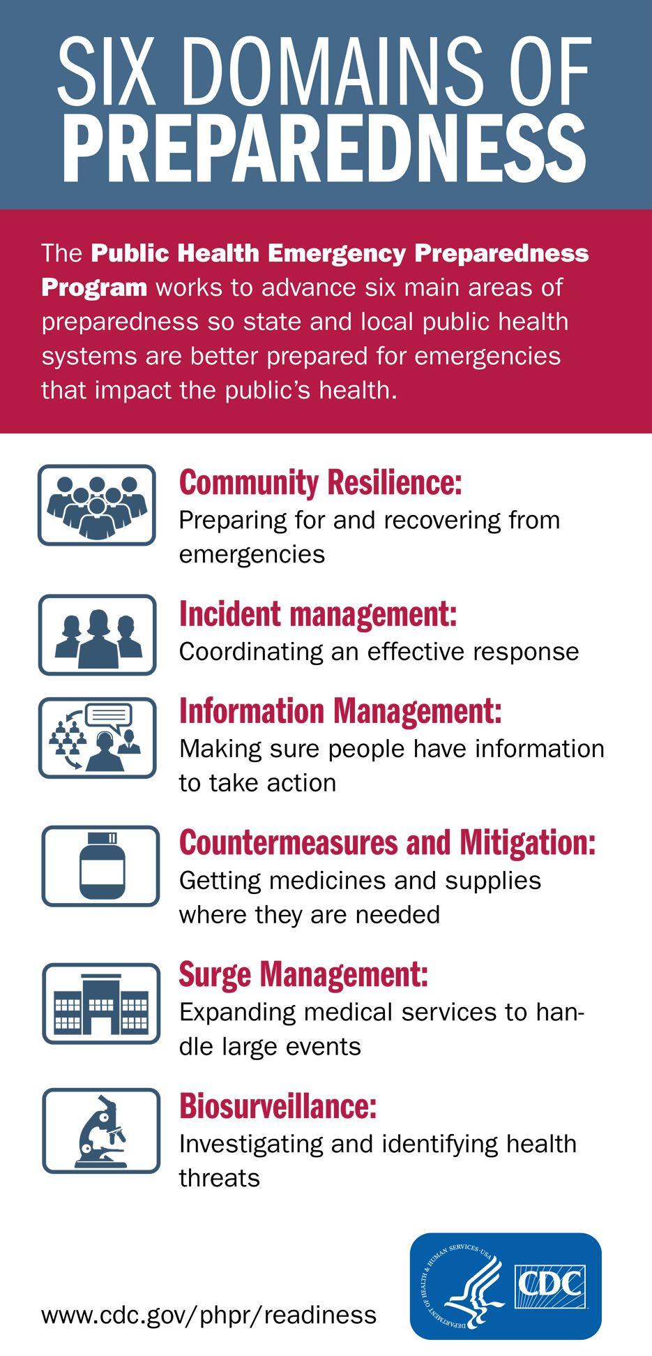 CDC's Public Health Emergency Preparedness Program Every