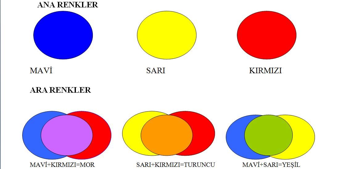 Nedir Nedircom Ana Ara Sıcak Soğuk Renkler Nedir 61 Binbir