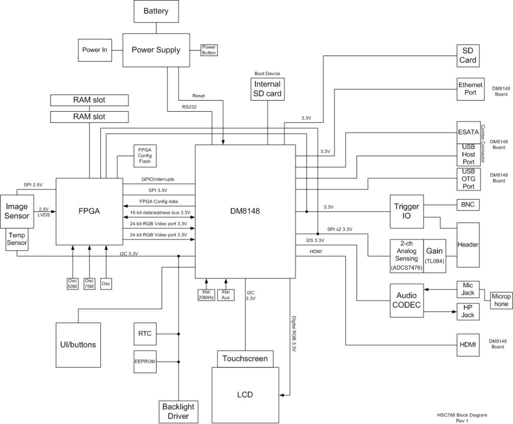 Dm8148 Top Level Block Diagram Electronics Semiconductors What Is A In