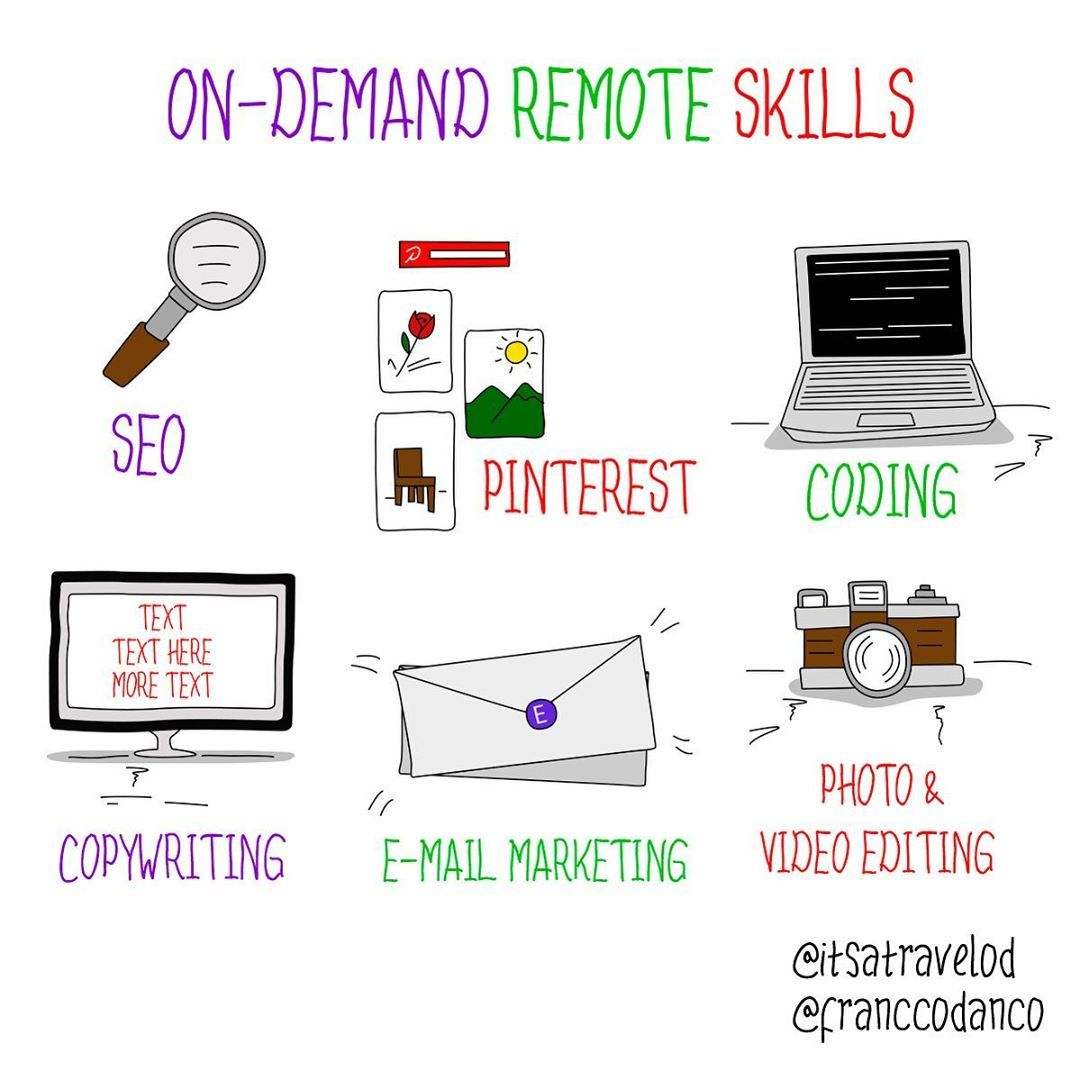 Remote Work Skills That Are In Demand Now Get A Remote Job In 2020 It S A Travel O D Remote Jobs Location Independent Jobs Work Skills