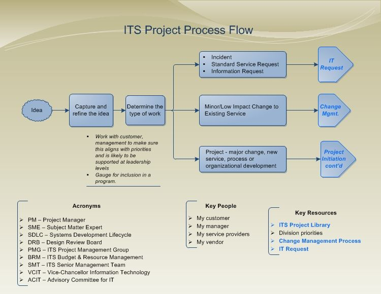 Program Management Process Templates  Return To Project