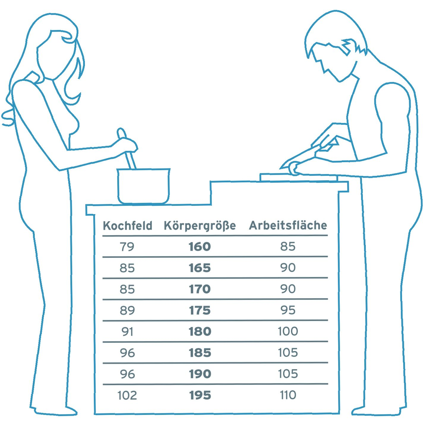 Optimal Height For Kitchen Furniture Hmmm My Husband And I Have Almost 10cm Difference Kuche Planen Kuche Hohe Kuchen Mobel