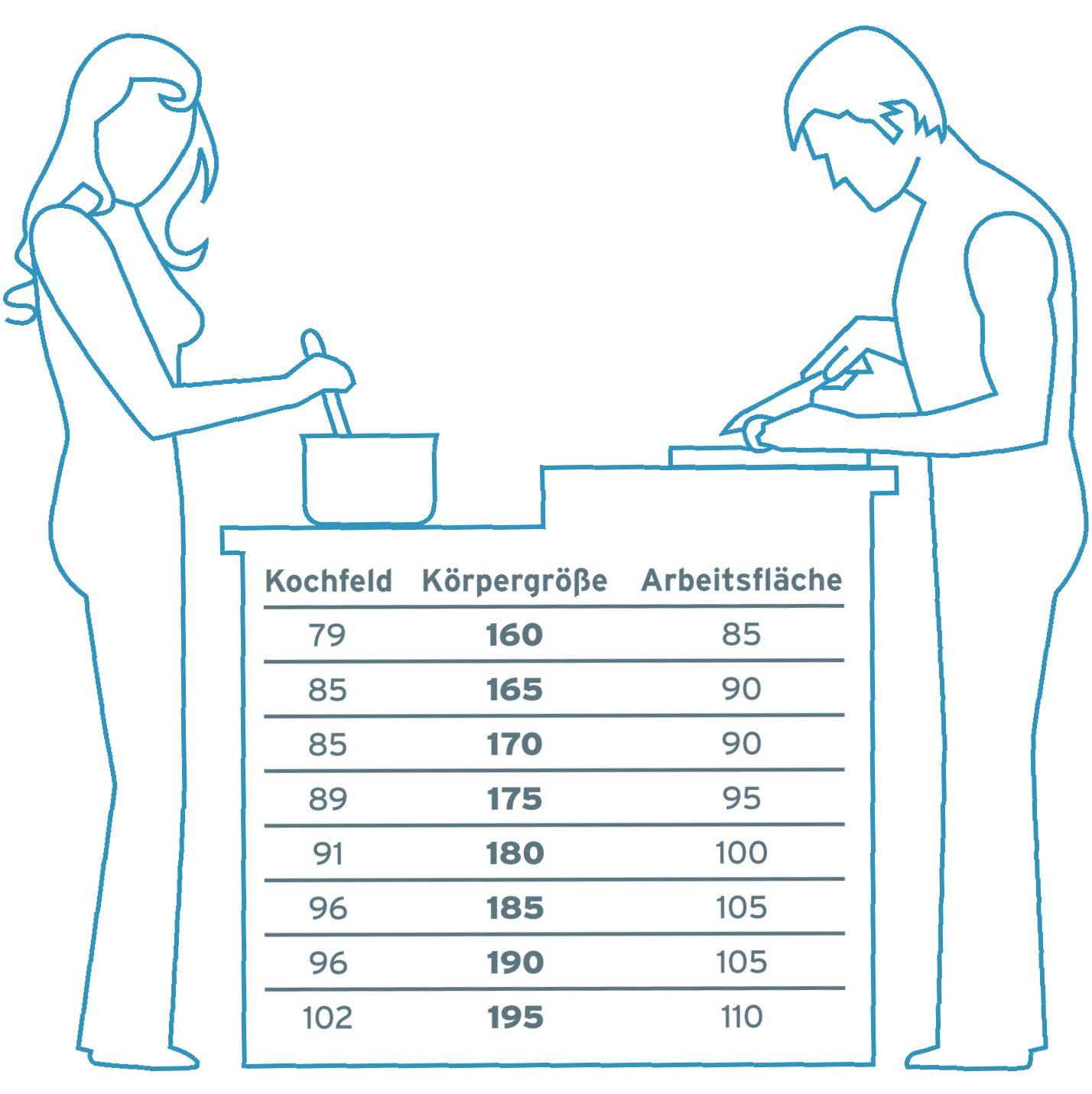 optimale Höhen für Küchenmöbel  Küche planen, Küche höhe, Küchen
