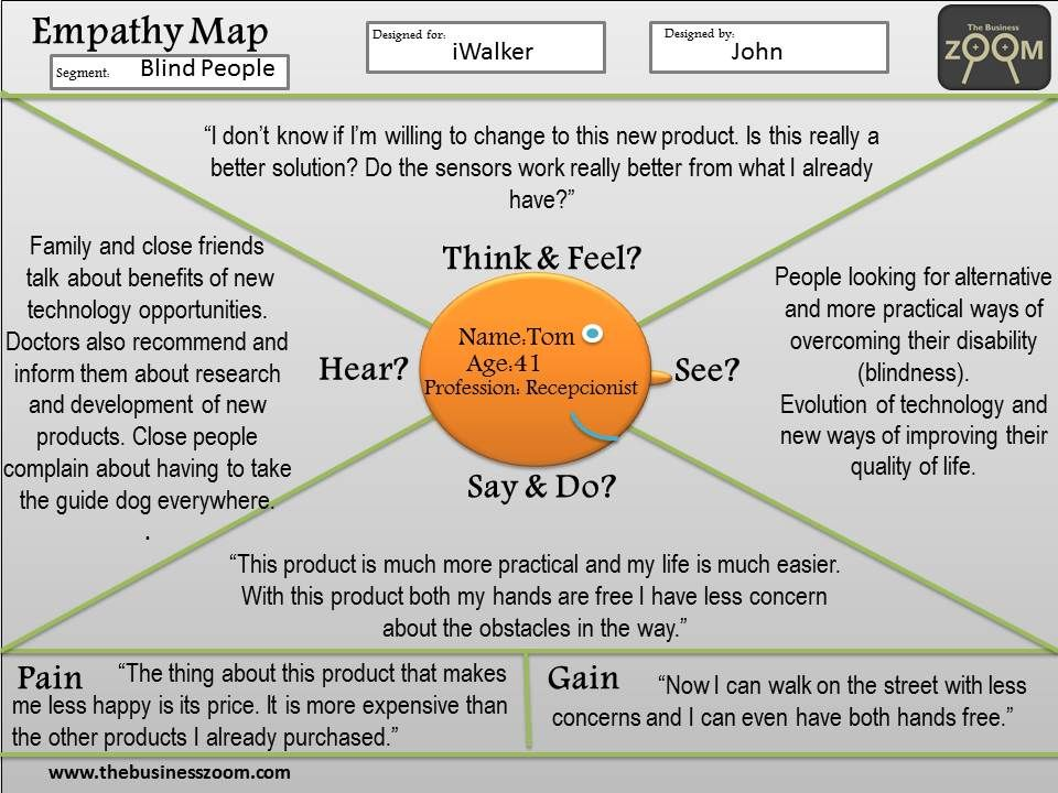 Empathy Map The Business Zoom Empathy maps