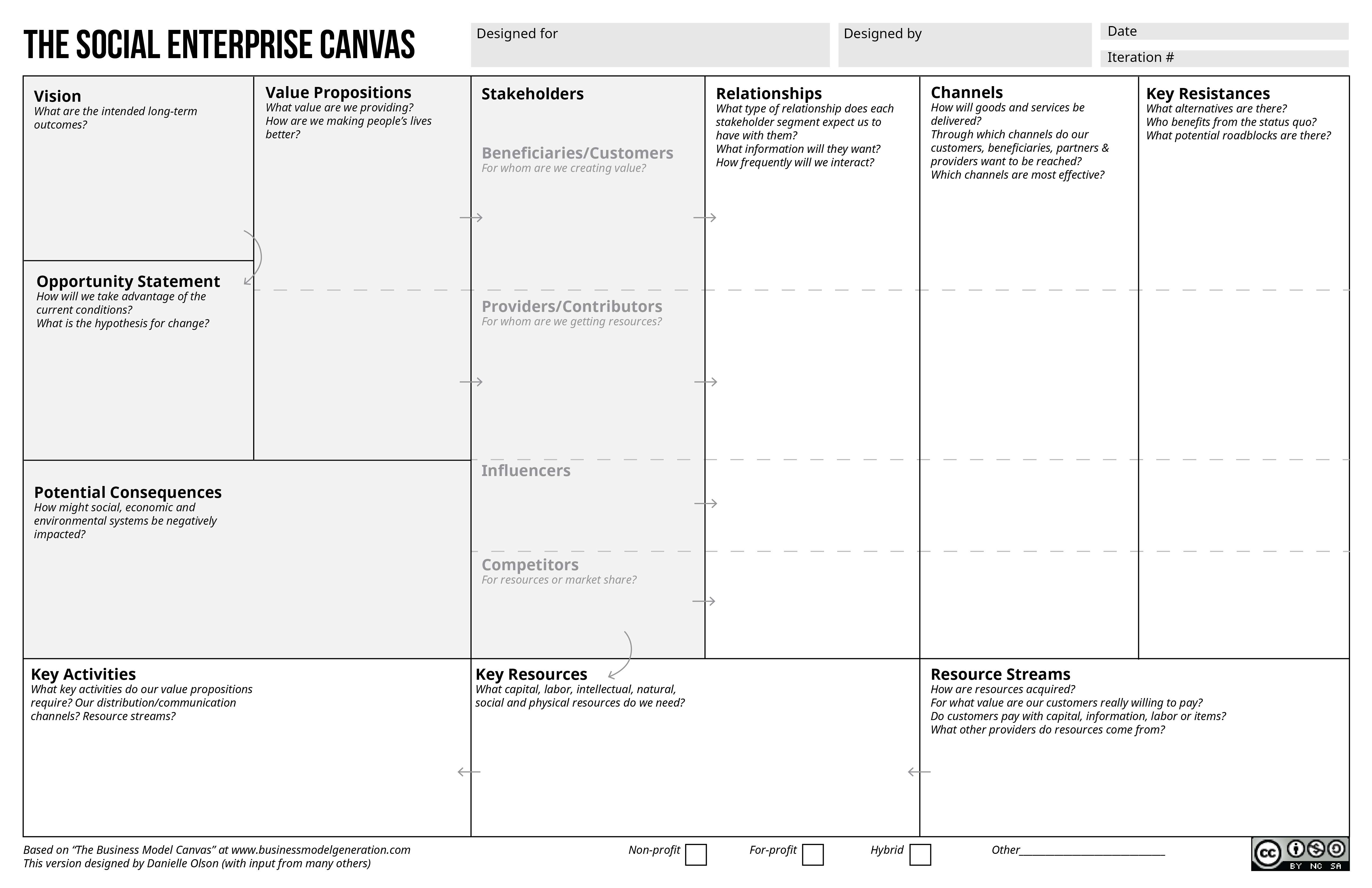 Social Business Model Canvas  Google Search  Innovation
