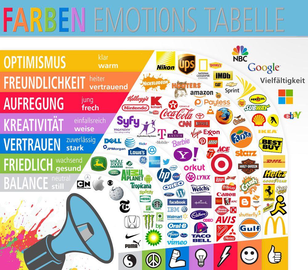Wirkung der farben im logo design corporate renoarde for Farben in der wohnung und ihre wirkung
