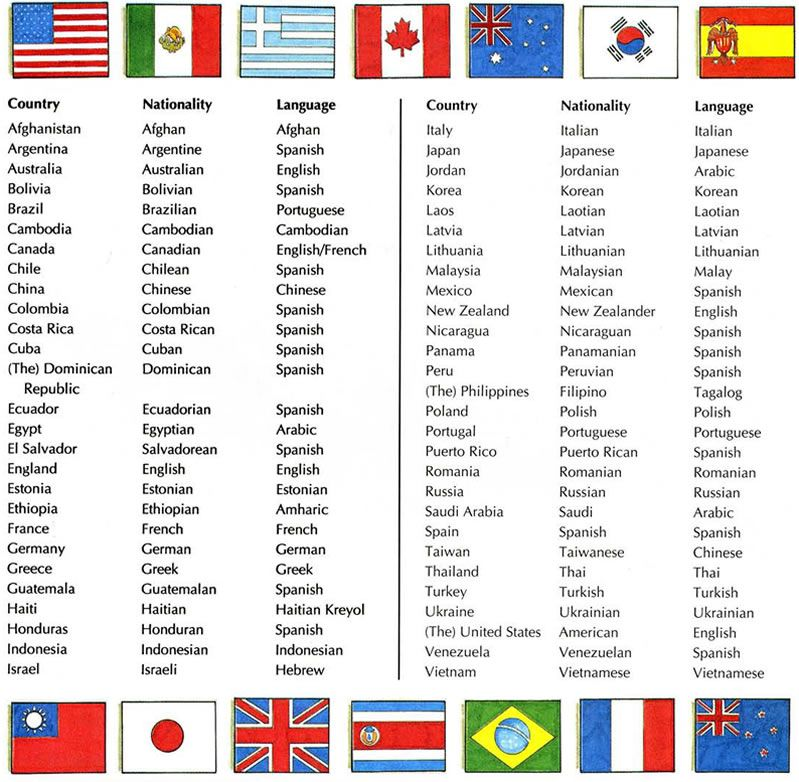 country french translation countries nationalities and languages vocabulary 10187