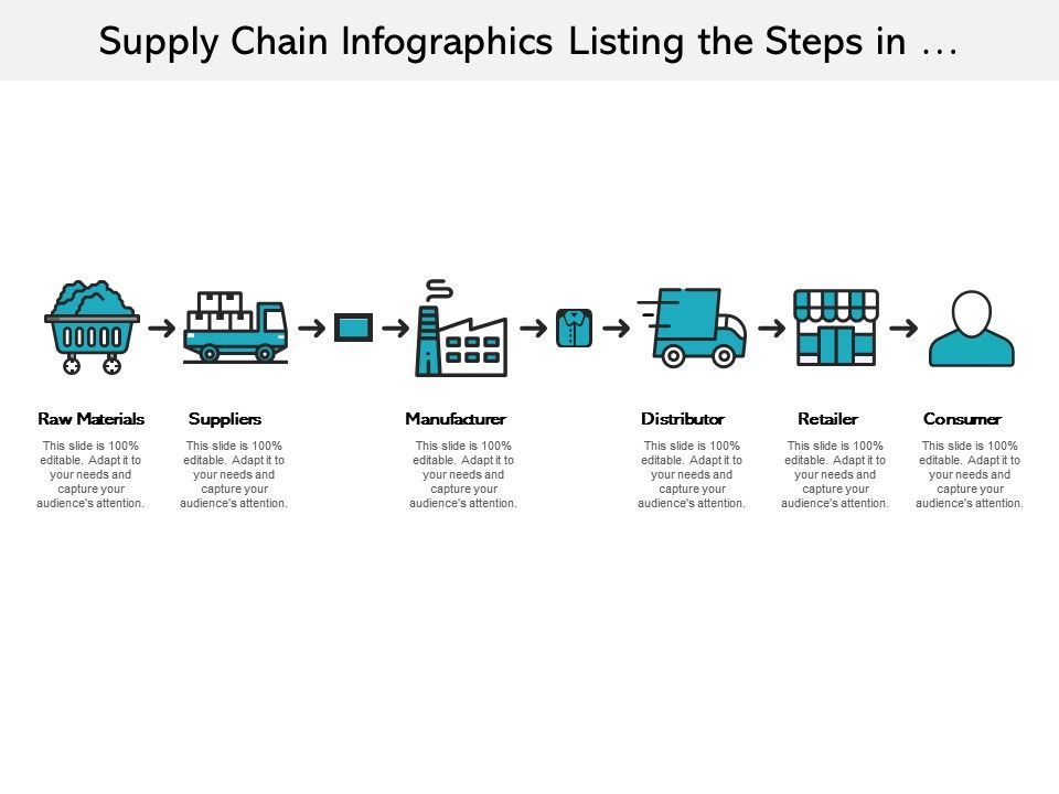 Supply Chain Infographics Listing The Steps In Manufacturing Process Slide01 Supply Chain Infographic Infographic Data Visualization