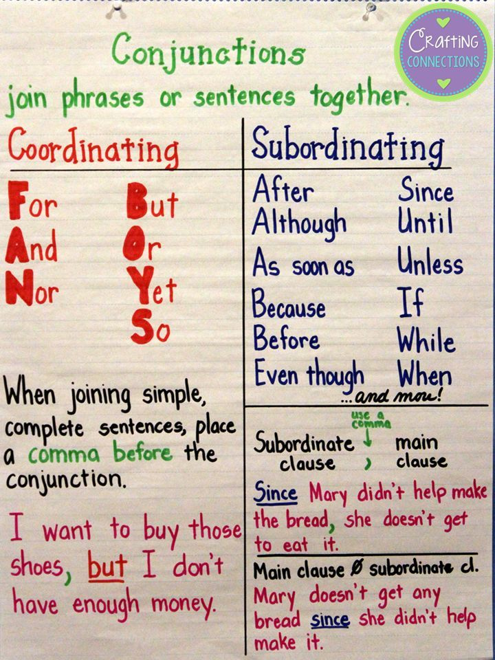 Image result for conjunctions anchor chart