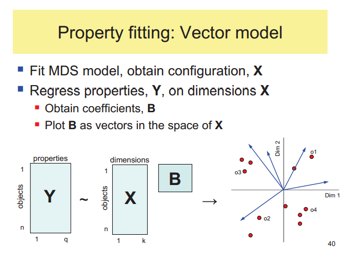 Multidimensional Scaling - Property fitting - Vector model