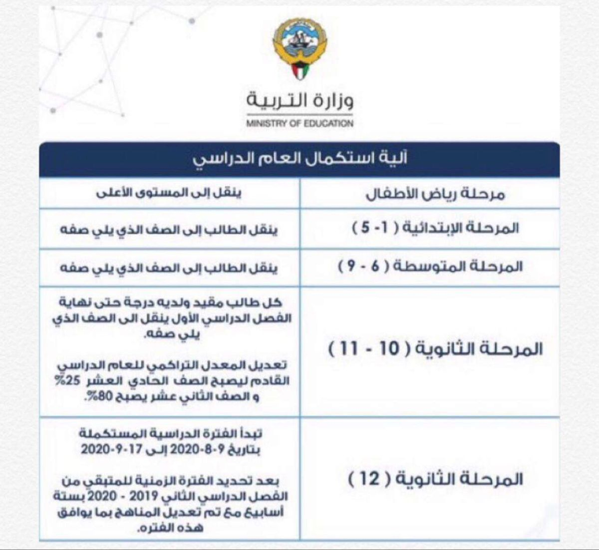 Pin By روابى المطيرى On صور Ministry Of Education Education Ministry