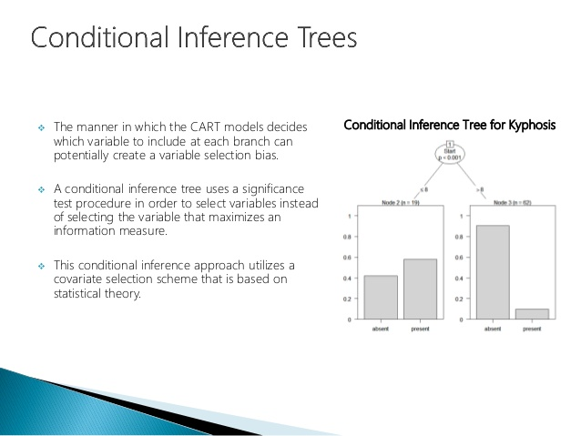 Conditional Inference Trees Decision Tree Data Science Inference