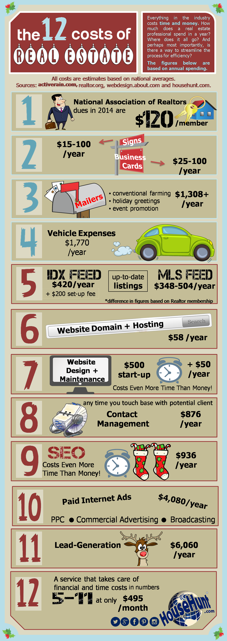 Real Estate Agent Expenses Infographic AliveEstate is a