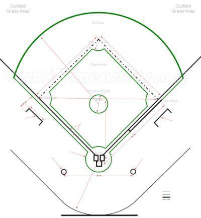 Baseball Field Dimensions | baseball | Pinterest