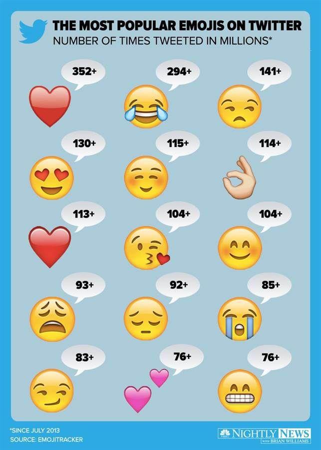 Top 15 Most Used Emojis On Twitter Cute Wallpapers Cute Emoji Wallpaper Flower Iphone Wallpaper