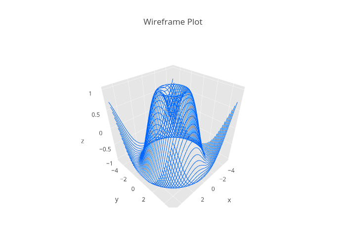 Pin by Plotly on Science & Nature | Wireframe, Python