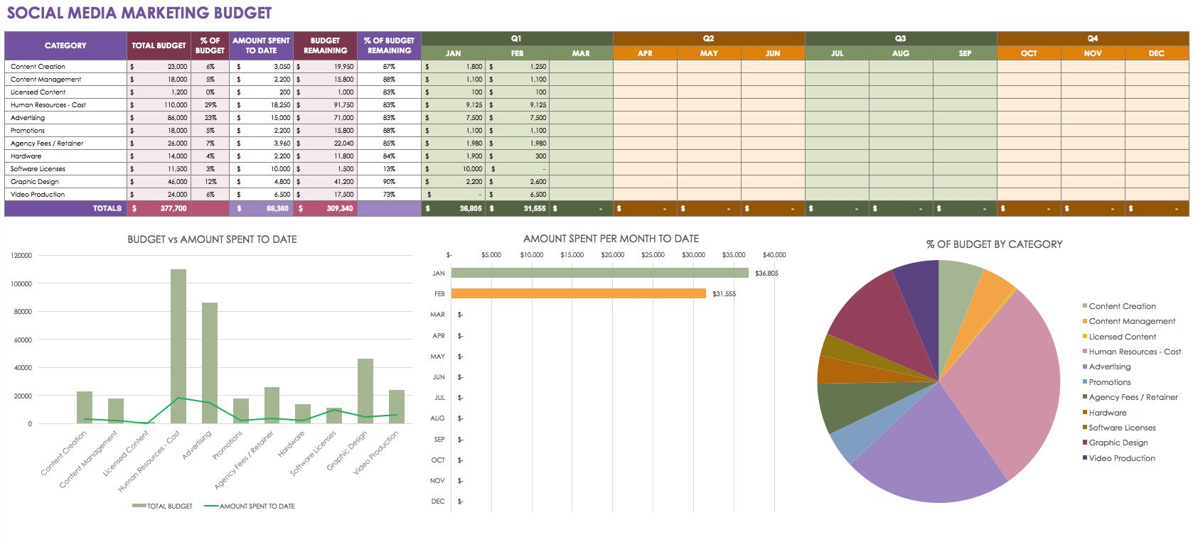 Download Video Production Budget Template In Excel With Complete