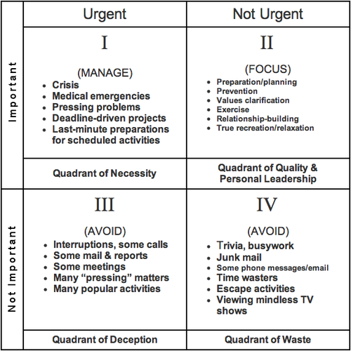 photograph regarding Covey Quadrants Printable referred to as Season Manage Quadrants schooling Extremely thriving