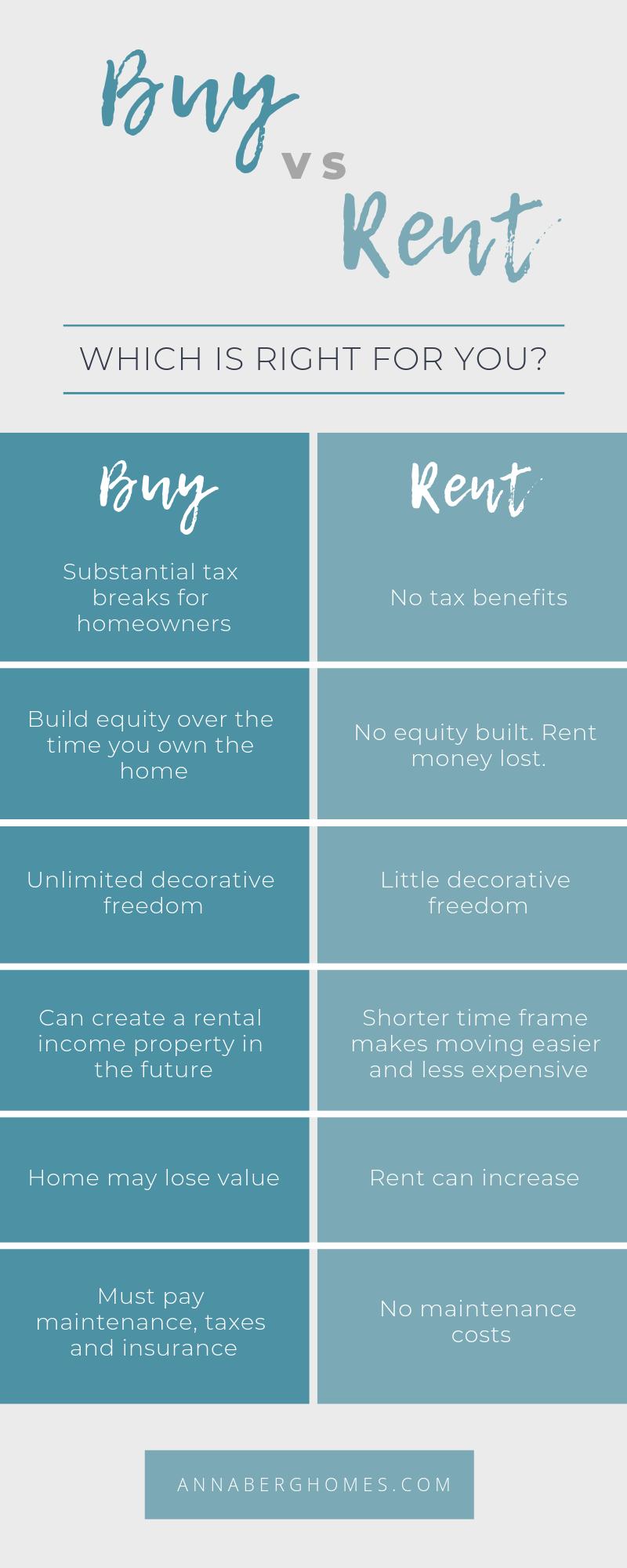 Buy Vs Rent Renting Vs Buying Home Rent Vs Buy Rent