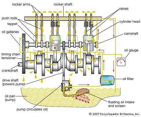 Gasoline engine lubrication system more in httpmechanical engg gasoline engine lubrication system more in httpmechanical engg fandeluxe Image collections