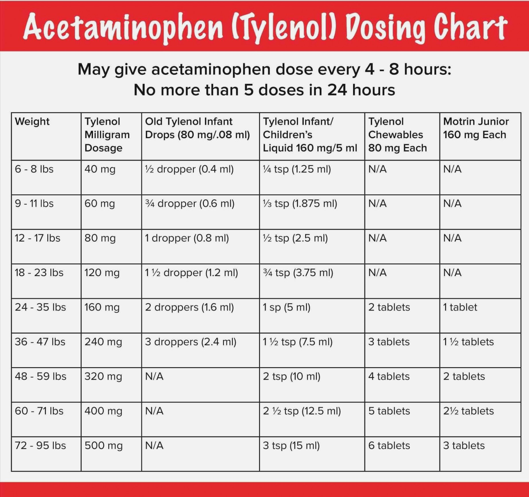 How Much Tylenol For Infant Fever Dosage Chart Tylenol Dosage 23 Lbs Tylenol Doses Chart Baby T Tylenol Dosage Infant Tylenol Dosage Chart Tylenol Dosage Chart