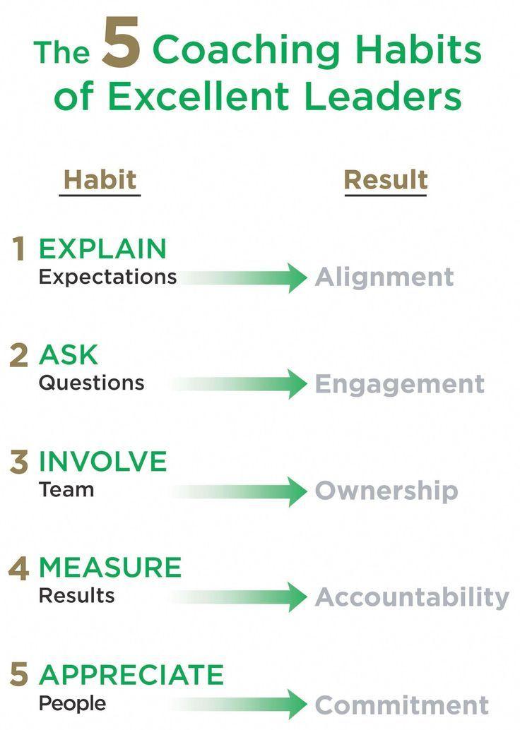 ICF Accredited Leadership Coach Training