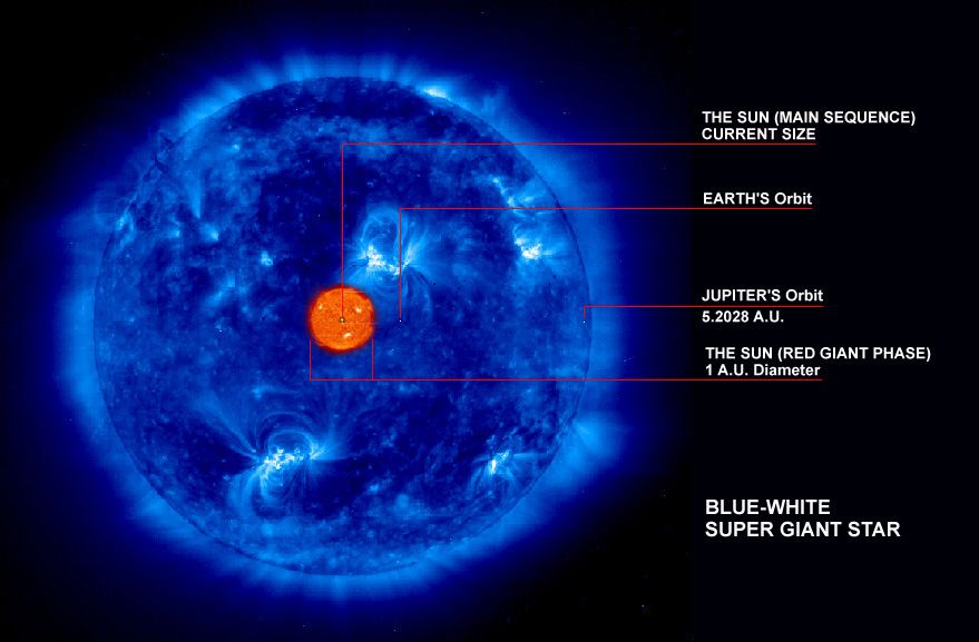 giant sun compared to blue -#main
