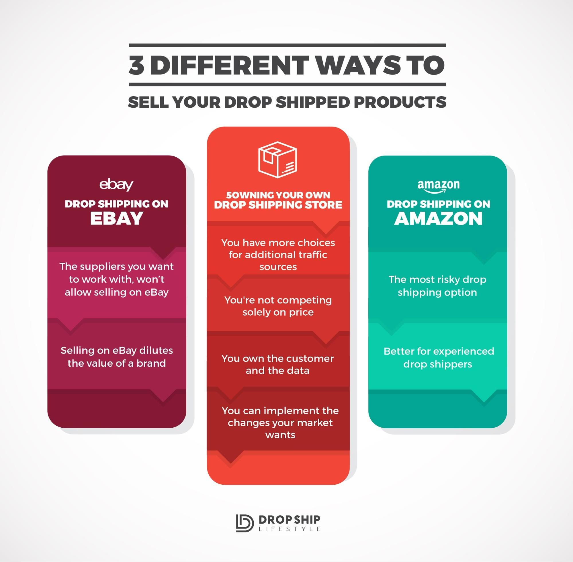 Want To Build A Successful Online Business This Guide Answers What Is Drop Shipping And Shows You The Process Create Thriving Ecommerce