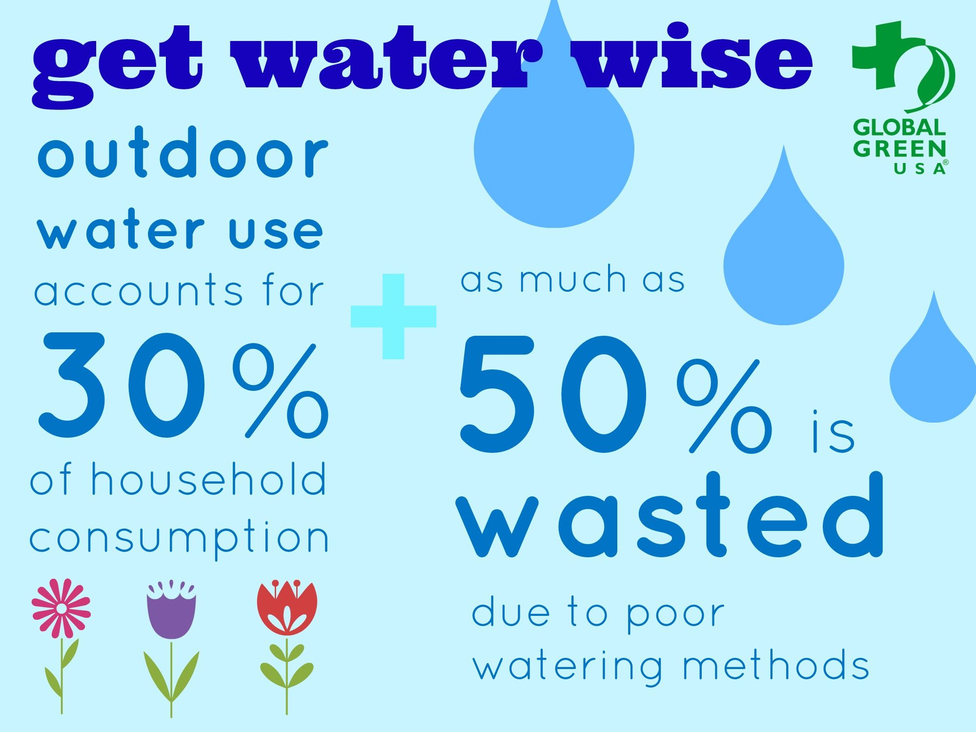 Outdoor Water Use Accounts For 30 Of Household