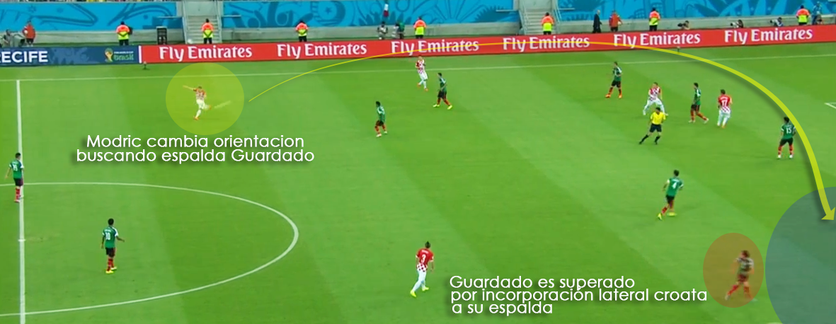 Grupo A: Partido Croacia vs Mexico Modric progresa en campo contrario y busca creación de situaciones de finalización con cambio orientación a la espalda de los carrileros mexicanos