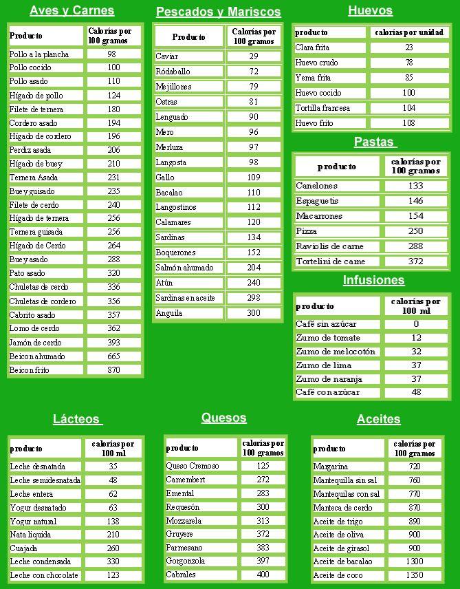 Tabla de calorias de alimentos nutricion pinterest tabla de calor as perder peso y adelgazar - Tabla de los alimentos y sus calorias ...