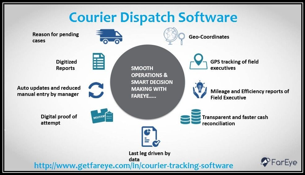 Pin by Get FarEye on Courier Software | Tracking software, Software