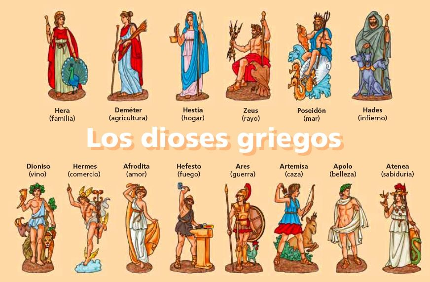 Dioses De La Mitología Griega Mitología Mitos Griegos Dioses De Grecia
