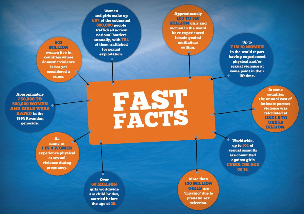 Quick Facts 16 Days of Activism Women facts, Activism