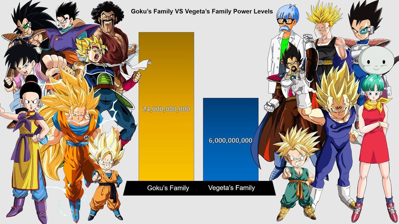 Goku S Family Vs Vegeta S Family Power Levels Over The Years Dragon Ba In 2021 Goku Dragon Ball Z Vegeta