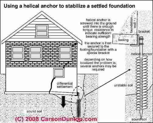 Helical anchor pier used to repair foundation settlement for Old house foundation types