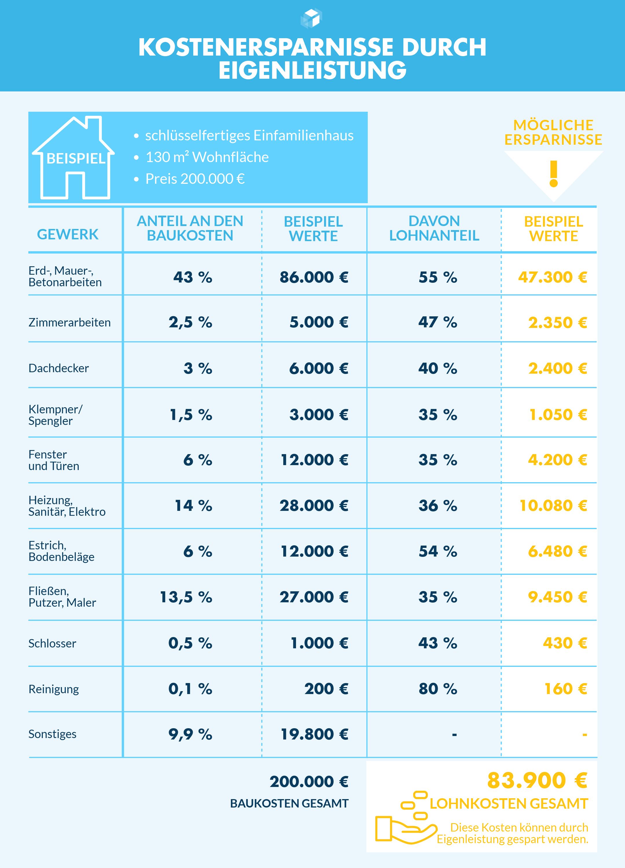 Hier Finden Sie Ihr Traumhaus Fertighaus De Hauserquiz Haus Renovieren Kosten Haus Bauen Hausbau Tipps