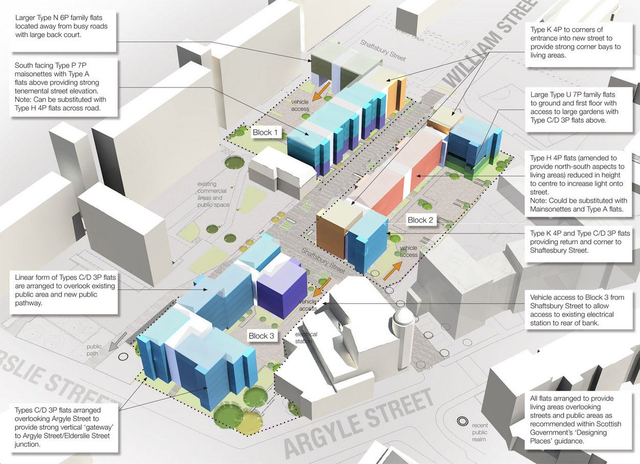 Anderston housing mix diagram
