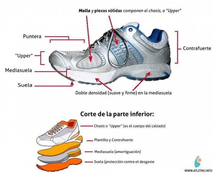 save off 5ba54 eeb6d Partes de un calzado deportivo.