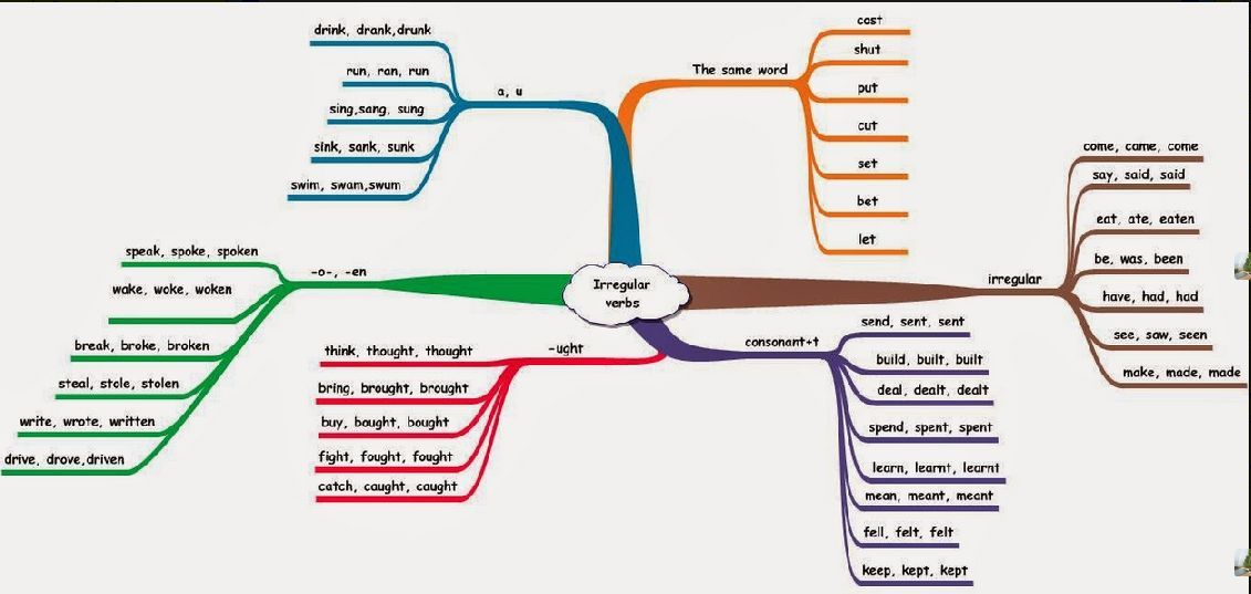 This Mind Map can help you to learn the irregular verbs. | Education ...