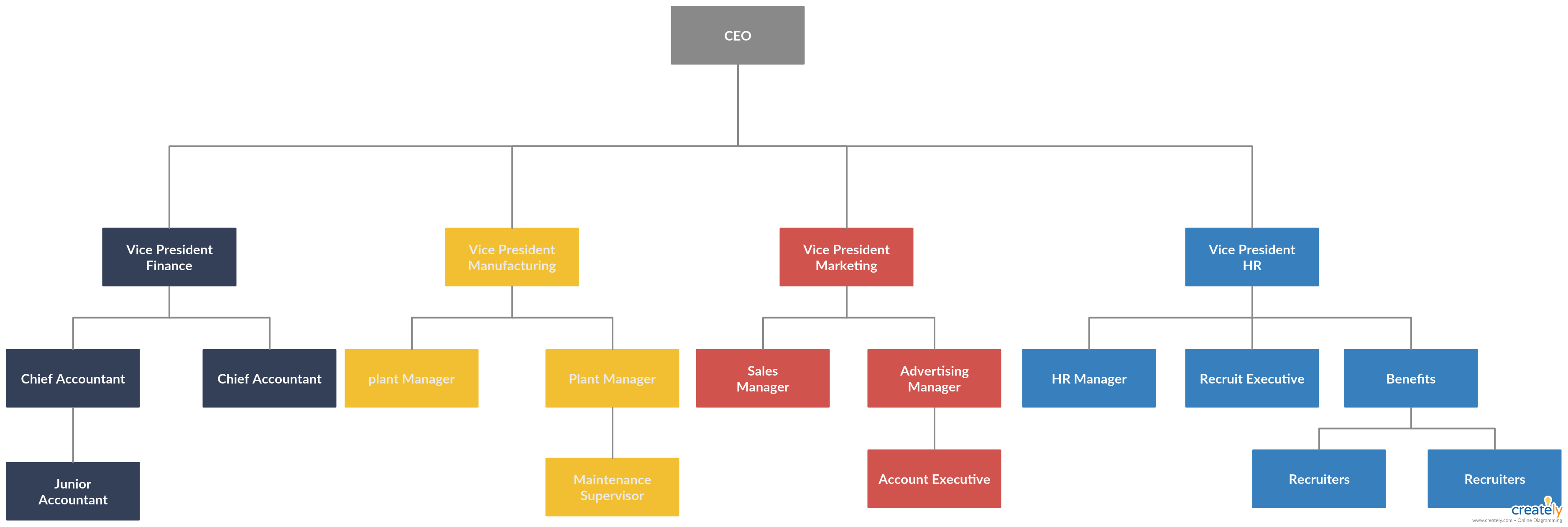 Coro Beca me quejo  Organogram Example - You can edit this template and create your own  diagram. Creately diagrams can be exported and added to Word… | Organogram,  Org chart, Templates