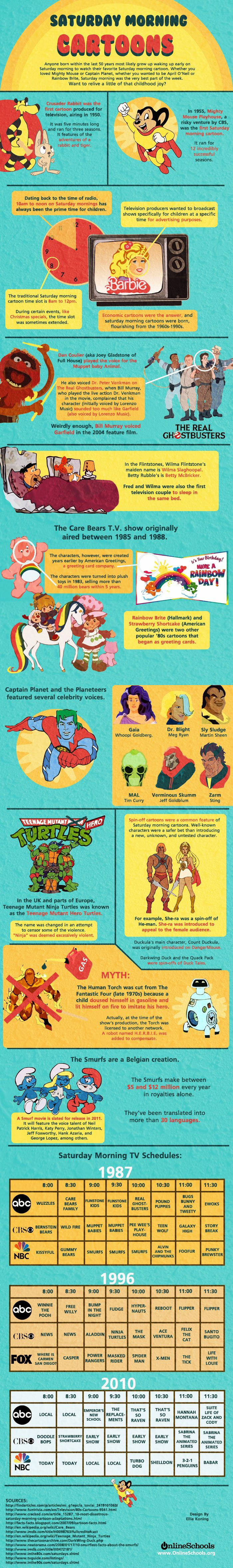 History of Saturday Morning Cartoons [Infographic | 80's