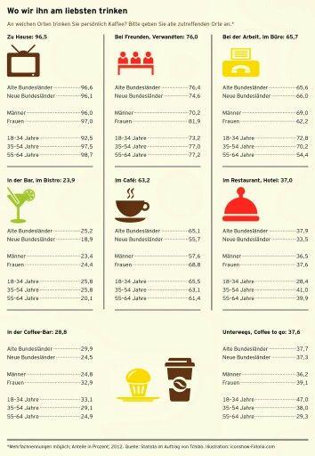 Wo am liebsten Kaffee getrunken wird via @isabellehh