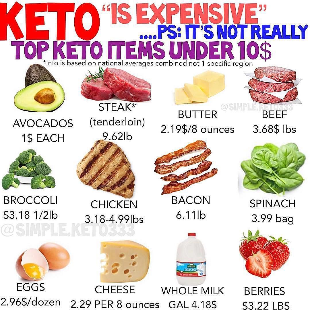 Keto Low Carb On Instagram Keto On A Budget If You Are On A Budget And Looking To Stock Up That Fridge At Keto On A Budget Keto Keto Meal Prep