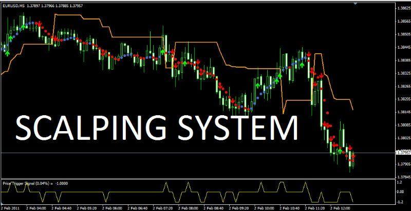 Teknik Scalping Adalah Salah Satu Strategi Terbaik Trading | JAVAFX NEWS & ANALYSIS