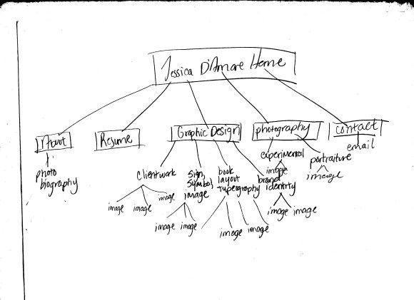 My Portfolio Sitemap