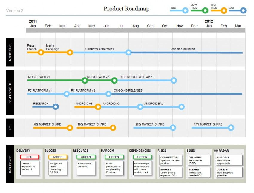 Powerpoint Product Roadmap Template with Dashboard – Project Management Timeline Template Word