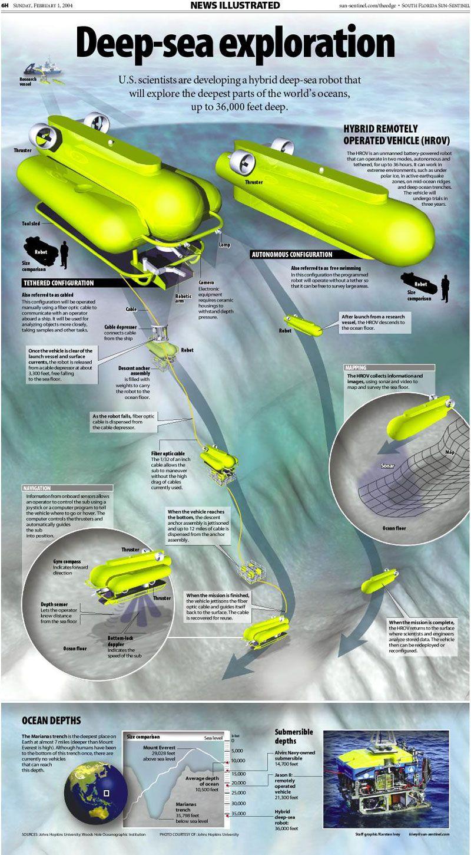 Hybrid Deep Sea Robot Infographic Deep Sea Infographic Deep